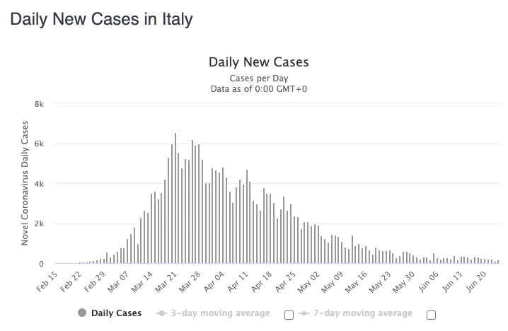 The new face of travel in Italy is yielding results.
